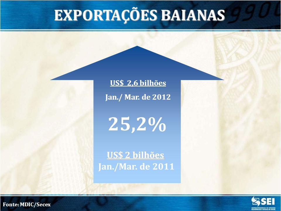 25,2% EXPORTAÇÕES BAIANAS US$ 2 bilhões Jan./Mar. de 2011
