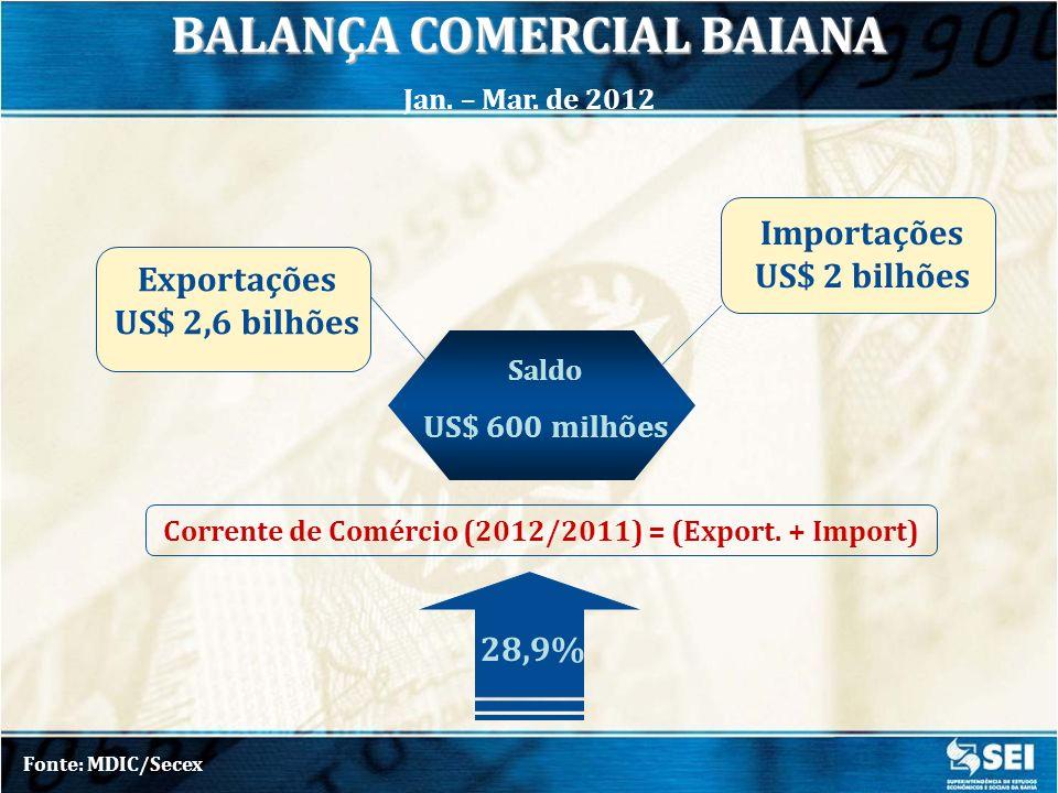 BALANÇA COMERCIAL BAIANA