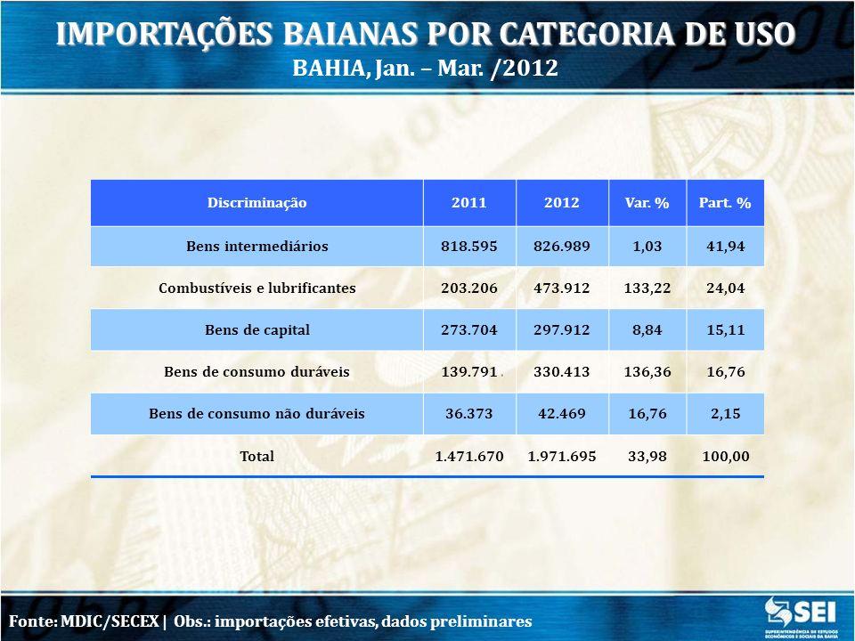 IMPORTAÇÕES BAIANAS POR CATEGORIA DE USO