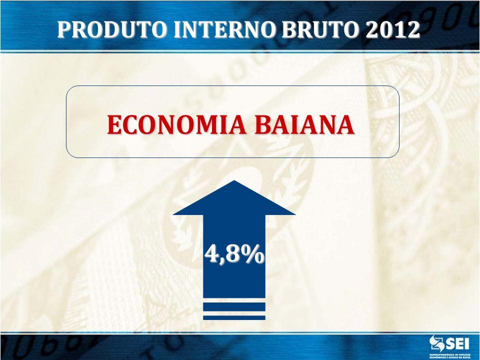 PRODUTO INTERNO BRUTO 2012 ECONOMIA BAIANA 4,8%