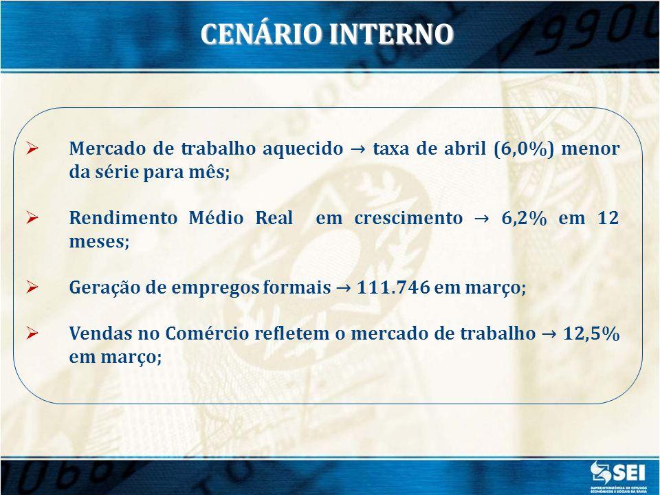 CENÁRIO INTERNO Mercado de trabalho aquecido → taxa de abril (6,0%) menor da série para mês;