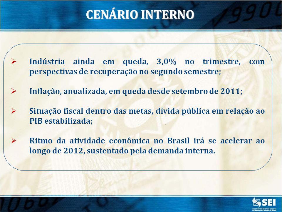 CENÁRIO INTERNO Indústria ainda em queda, 3,0% no trimestre, com perspectivas de recuperação no segundo semestre;