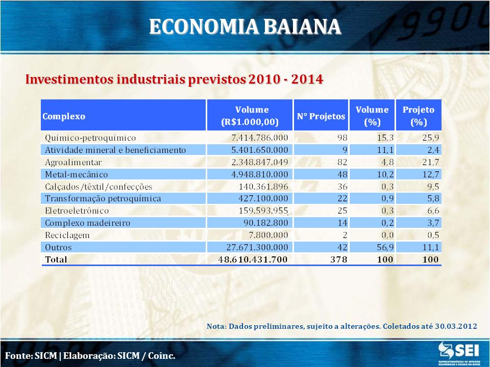 Investimentos industriais previstos 2010 - 2014