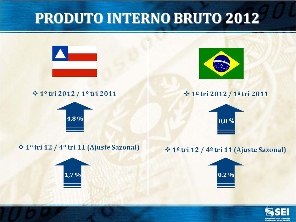 PRODUTO INTERNO BRUTO 2012 1º tri 2012 / 1º tri 2011
