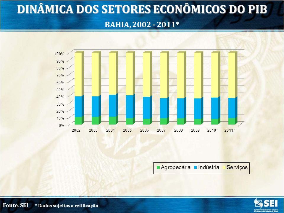DINÂMICA DOS SETORES ECONÔMICOS DO PIB