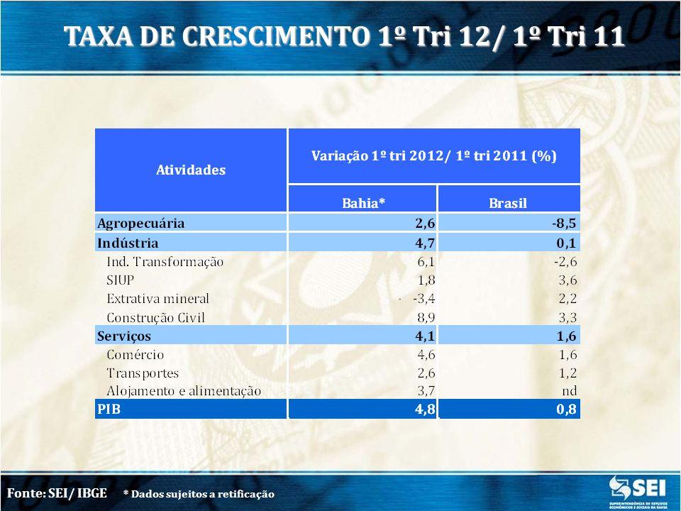 TAXA DE CRESCIMENTO 1º Tri 12/ 1º Tri 11