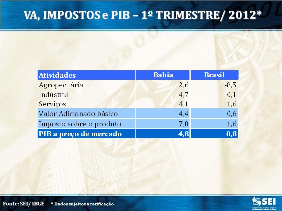 VA, IMPOSTOS e PIB – 1º TRIMESTRE/ 2012*