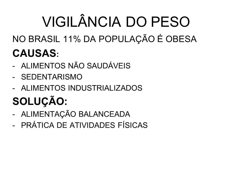 VIGILÂNCIA DO PESO CAUSAS: SOLUÇÃO: NO BRASIL 11% DA POPULAÇÃO É OBESA