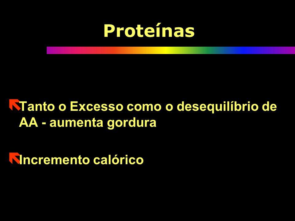 Proteínas Tanto o Excesso como o desequilíbrio de AA - aumenta gordura