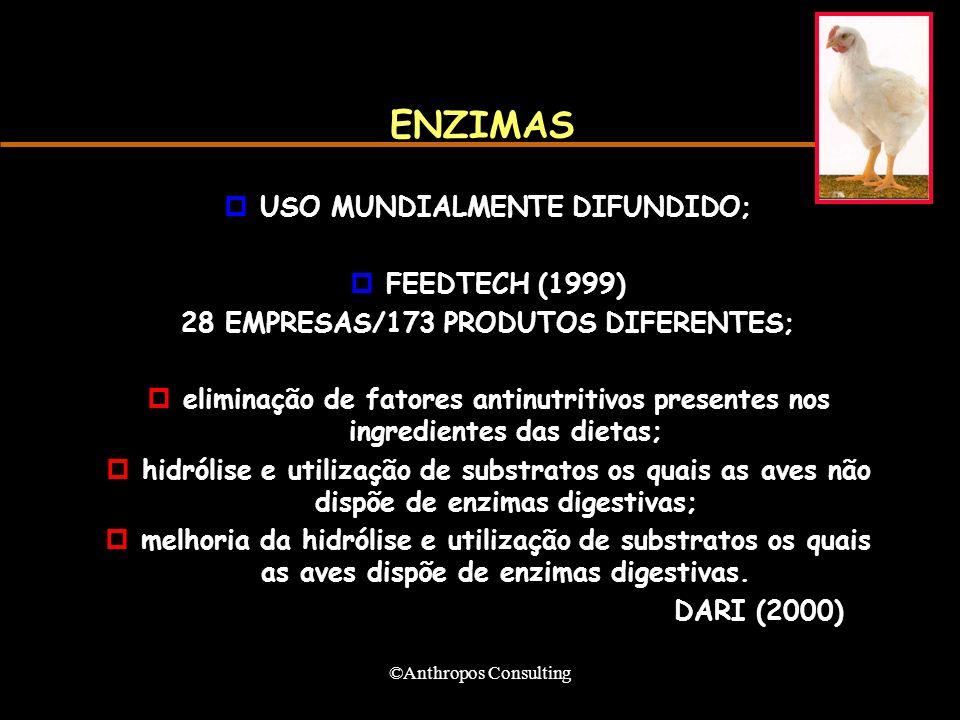 USO MUNDIALMENTE DIFUNDIDO; 28 EMPRESAS/173 PRODUTOS DIFERENTES;