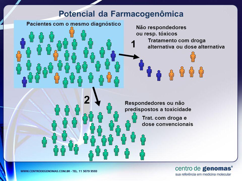 Potencial da Farmacogenômica
