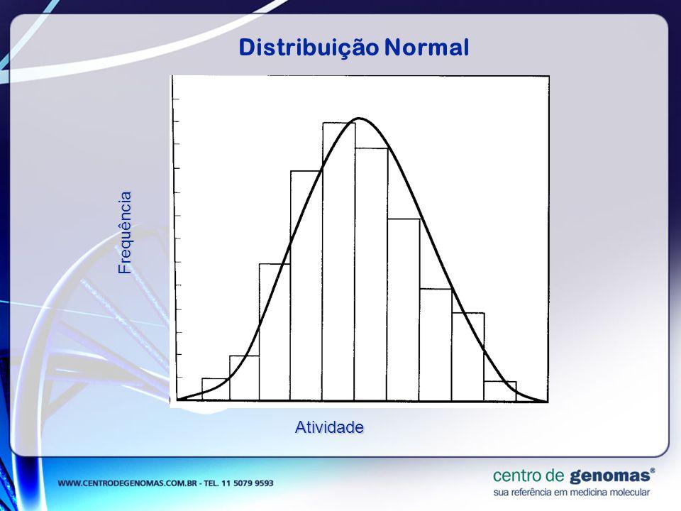 Distribuição Normal Frequência Atividade