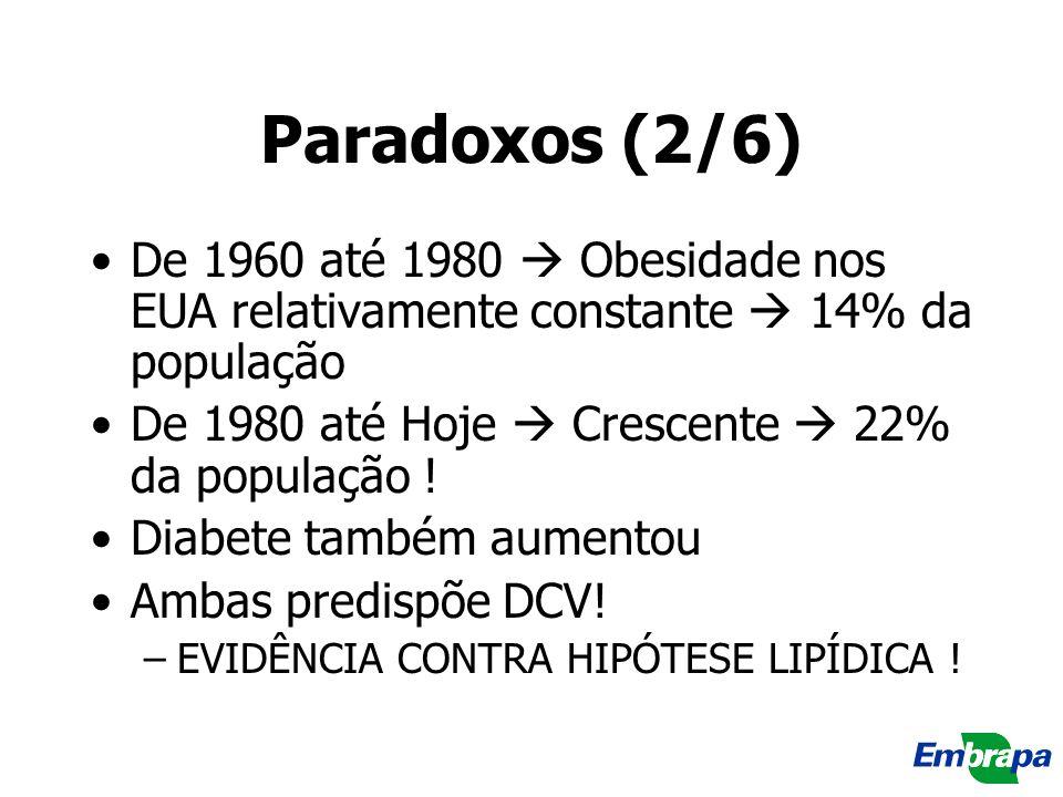 Paradoxos (2/6) De 1960 até 1980  Obesidade nos EUA relativamente constante  14% da população. De 1980 até Hoje  Crescente  22% da população !