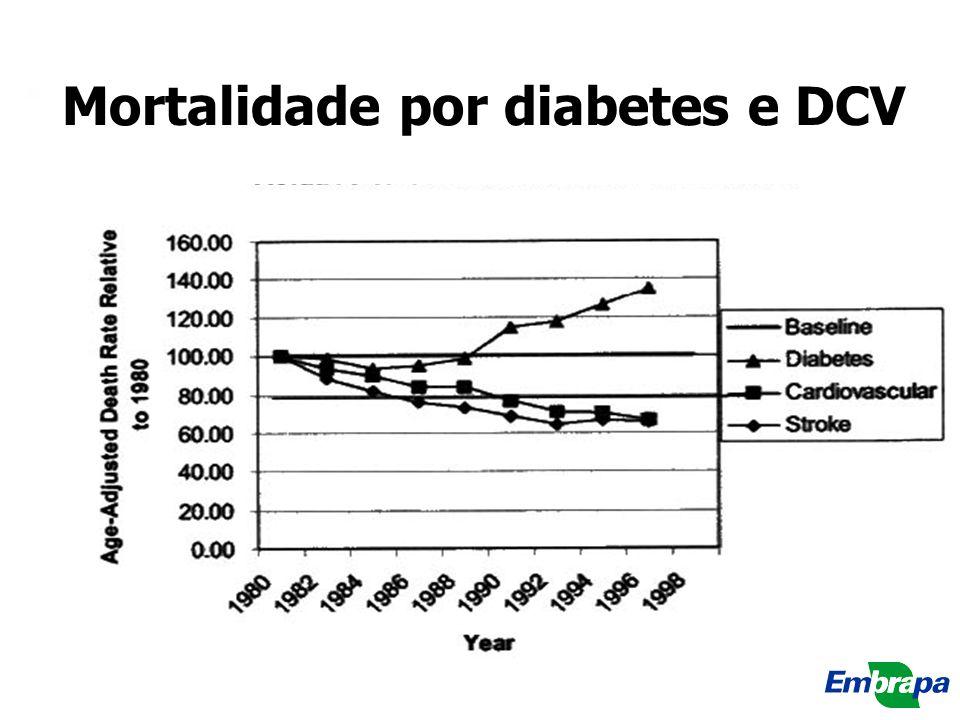 Mortalidade por diabetes e DCV