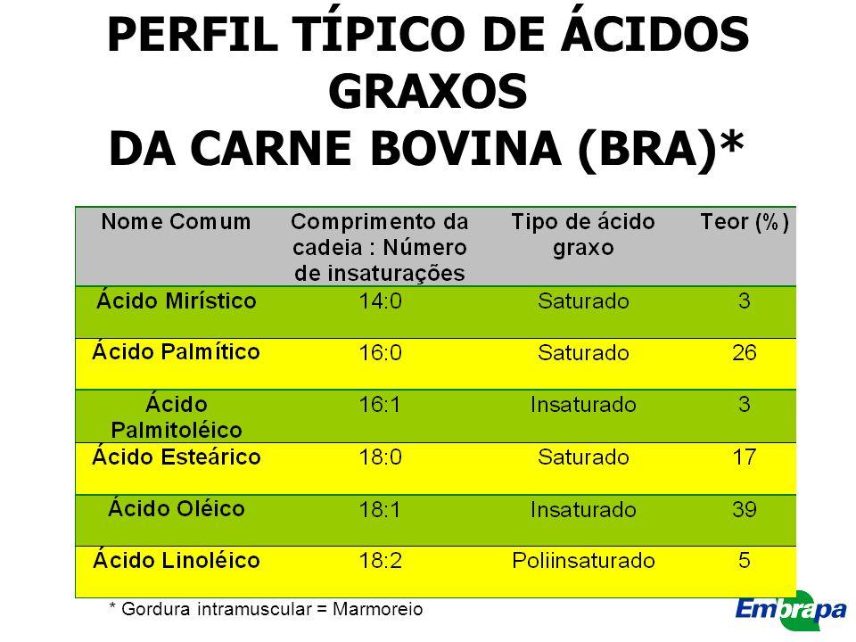 PERFIL TÍPICO DE ÁCIDOS GRAXOS DA CARNE BOVINA (BRA)*