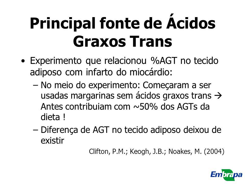 Principal fonte de Ácidos Graxos Trans