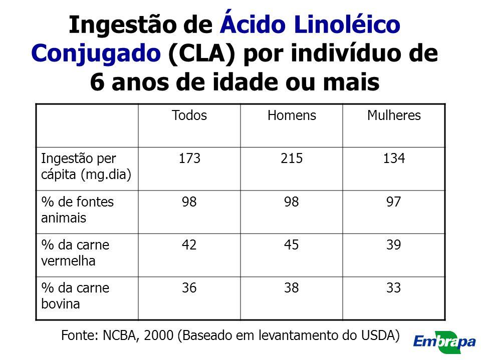Ingestão de Ácido Linoléico Conjugado (CLA) por indivíduo de 6 anos de idade ou mais