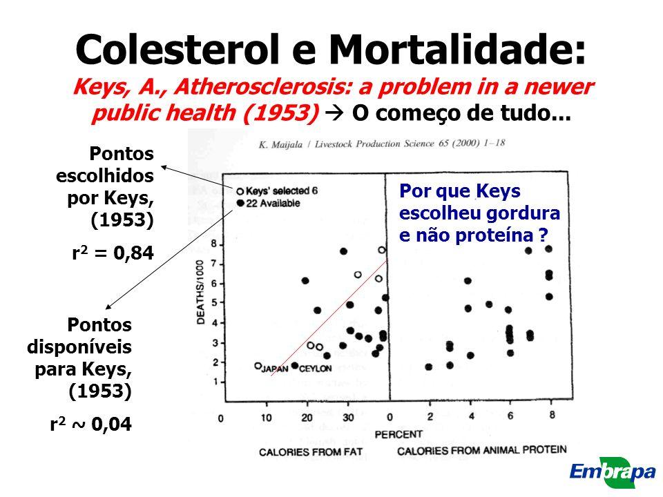 Colesterol e Mortalidade: Keys, A