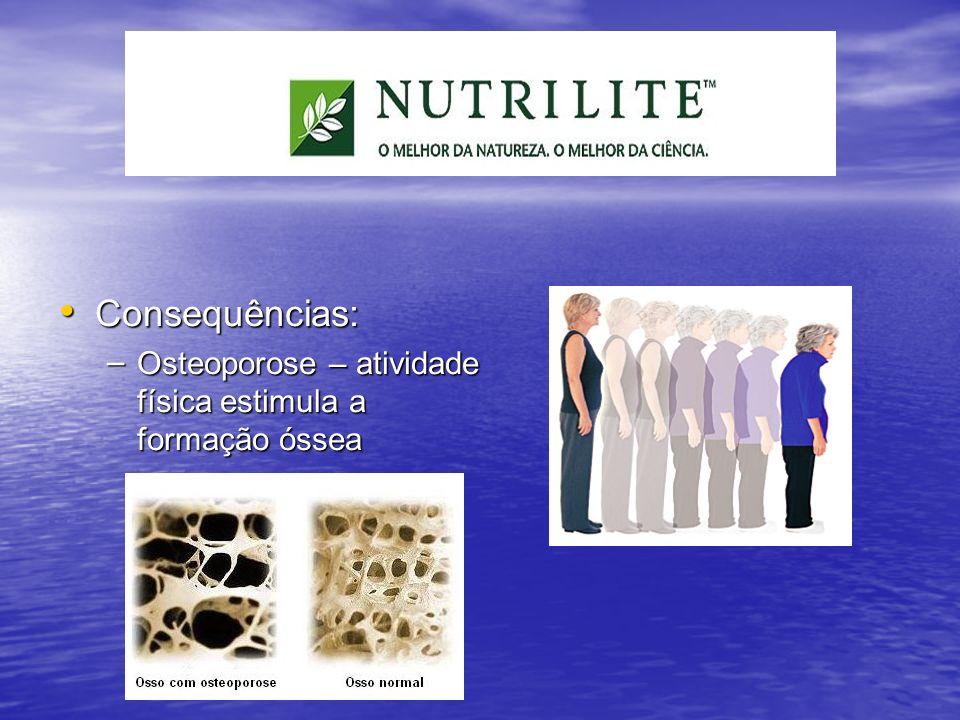 Consequências: Osteoporose – atividade física estimula a formação óssea.