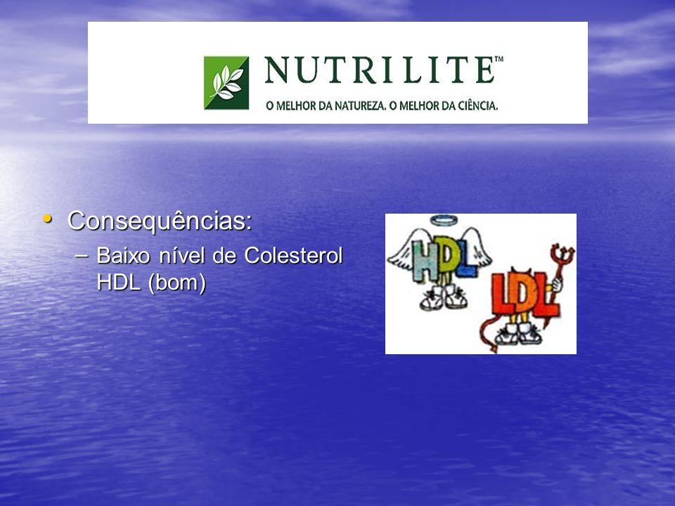 Consequências: Baixo nível de Colesterol HDL (bom)