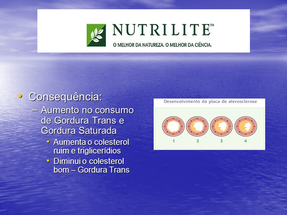 Consequência: Aumento no consumo de Gordura Trans e Gordura Saturada