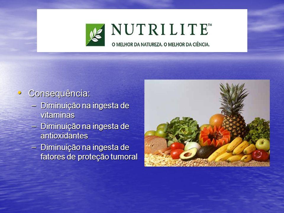 Consequência: Diminuição na ingesta de vitaminas