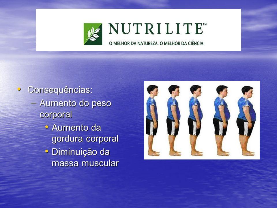 Aumento do peso corporal Aumento da gordura corporal