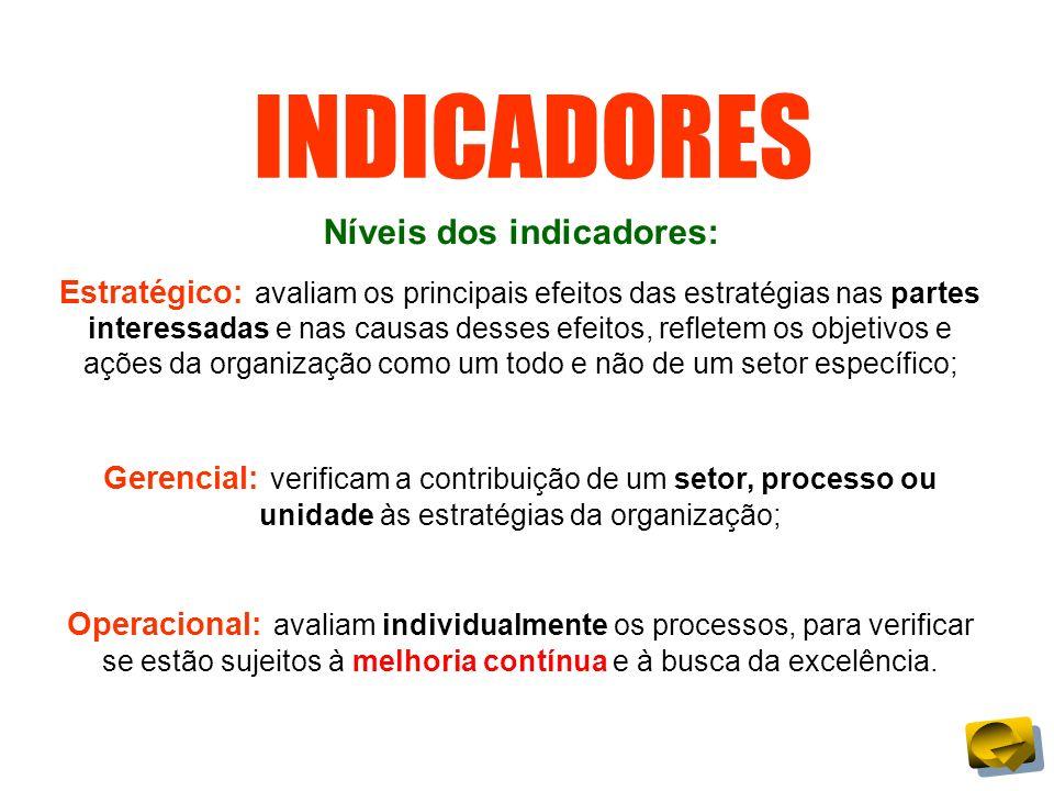Níveis dos indicadores:
