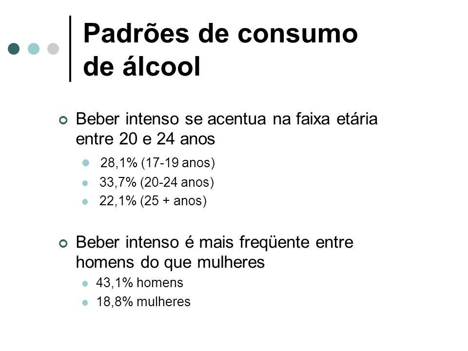 Padrões de consumo de álcool