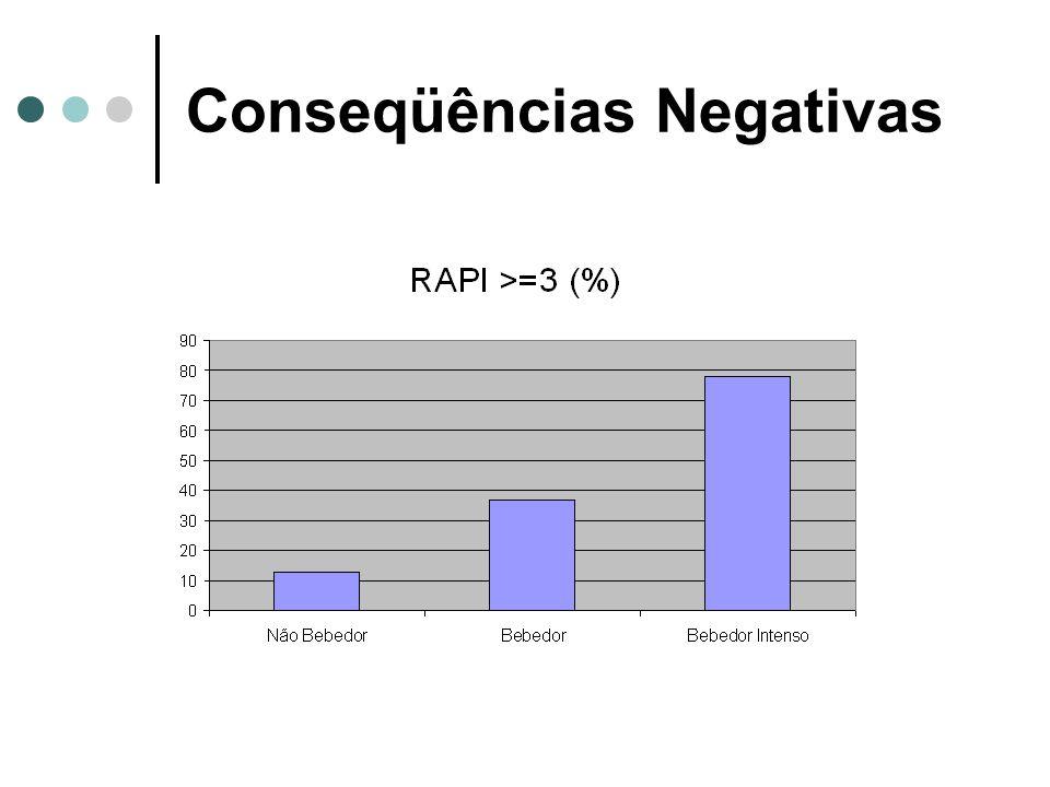 Conseqüências Negativas