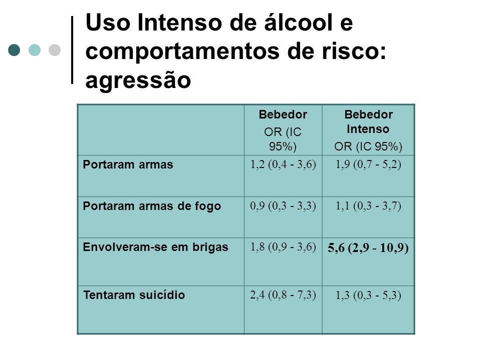 Uso Intenso de álcool e comportamentos de risco: agressão