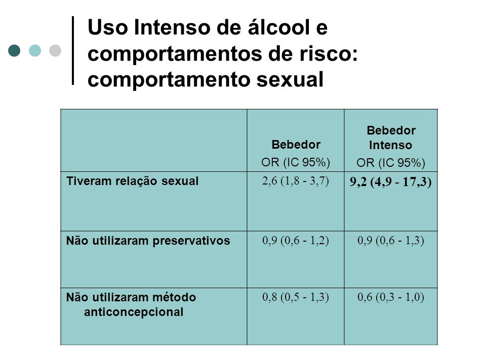 Uso Intenso de álcool e comportamentos de risco: comportamento sexual