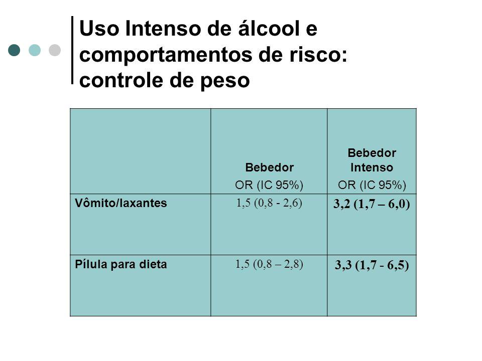 Uso Intenso de álcool e comportamentos de risco: controle de peso