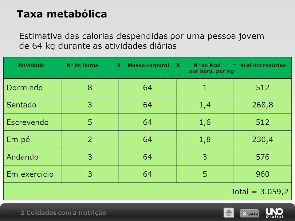 Taxa metabólica Estimativa das calorias despendidas por uma pessoa jovem de 64 kg durante as atividades diárias.
