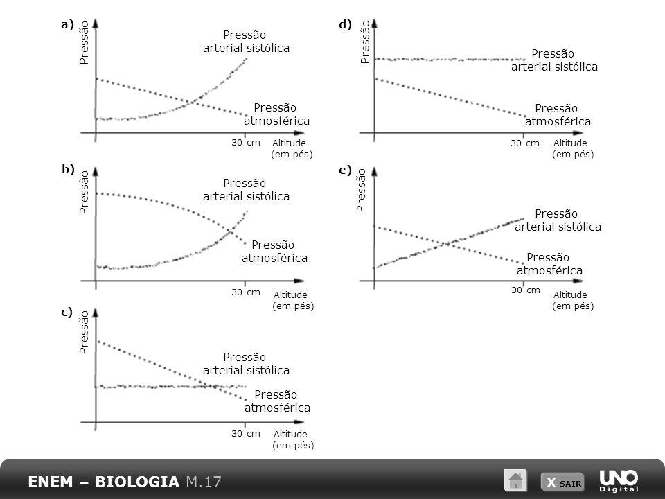 ENEM – BIOLOGIA M.17 a) d) Pressão arterial sistólica Pressão Pressão
