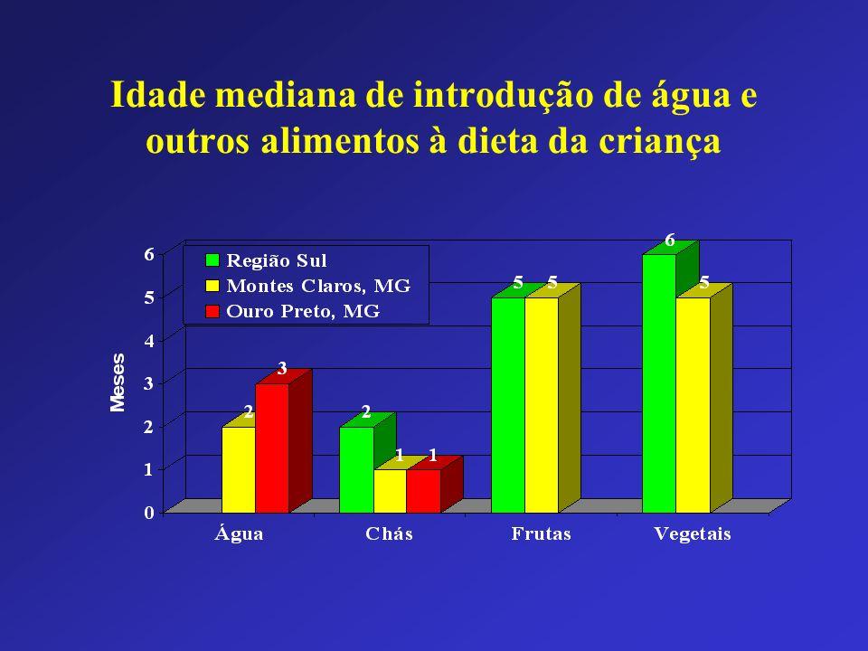Idade mediana de introdução de água e outros alimentos à dieta da criança