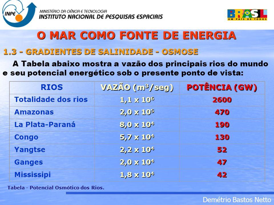 O MAR COMO FONTE DE ENERGIA Tabela - Potencial Osmótico dos Rios.