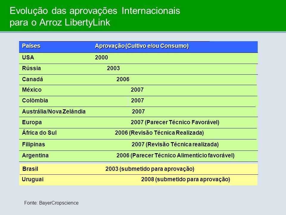Evolução das aprovações Internacionais para o Arroz LibertyLink