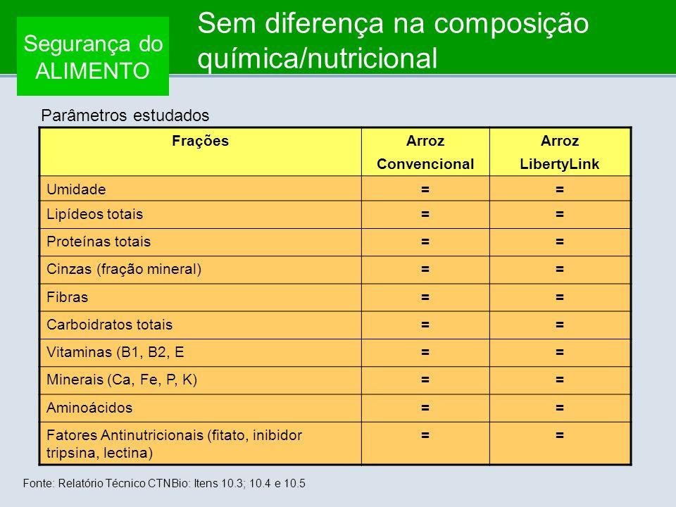 Sem diferença na composição química/nutricional