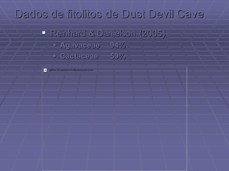 Dados de fitolitos de Dust Devil Cave