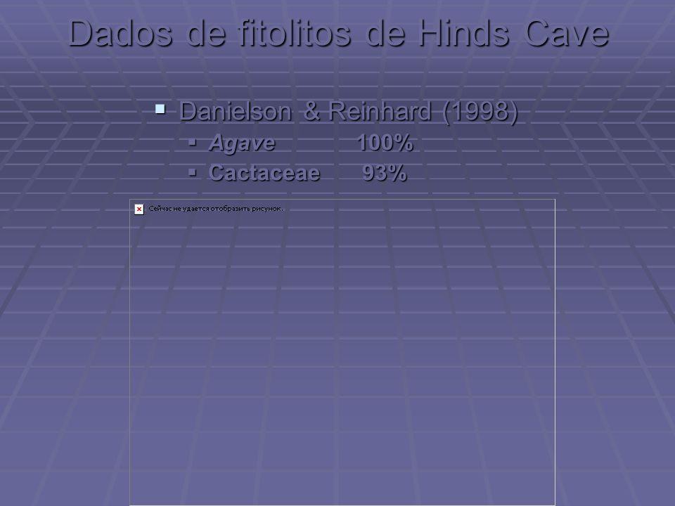 Dados de fitolitos de Hinds Cave