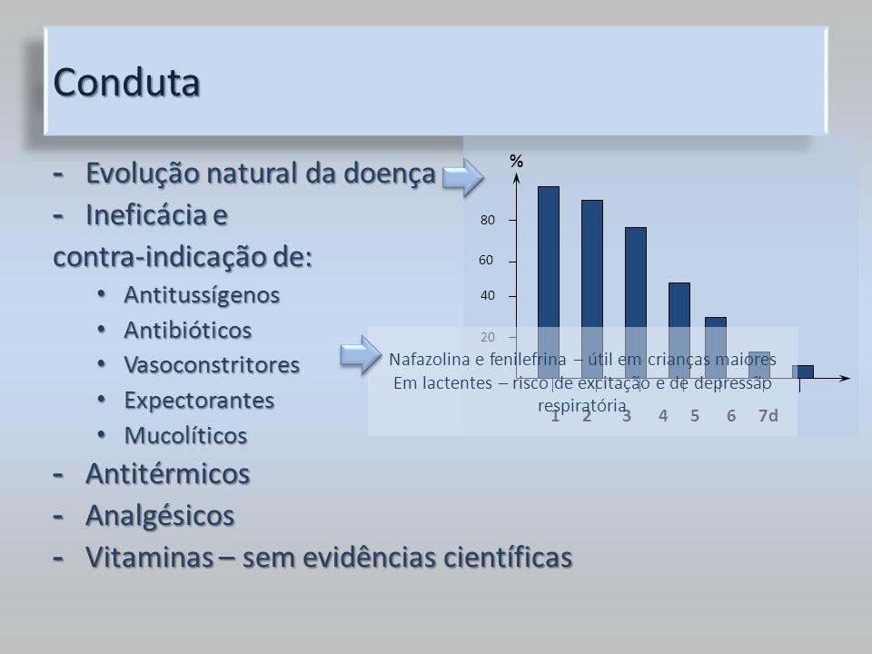 Conduta Evolução natural da doença Ineficácia e contra-indicação de: