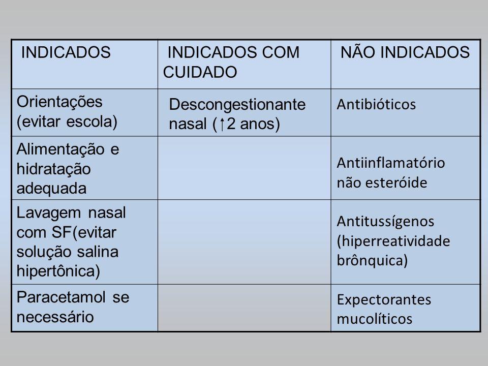 INDICADOS INDICADOS COM CUIDADO. NÃO INDICADOS. Orientações (evitar escola) Alimentação e hidratação adequada.