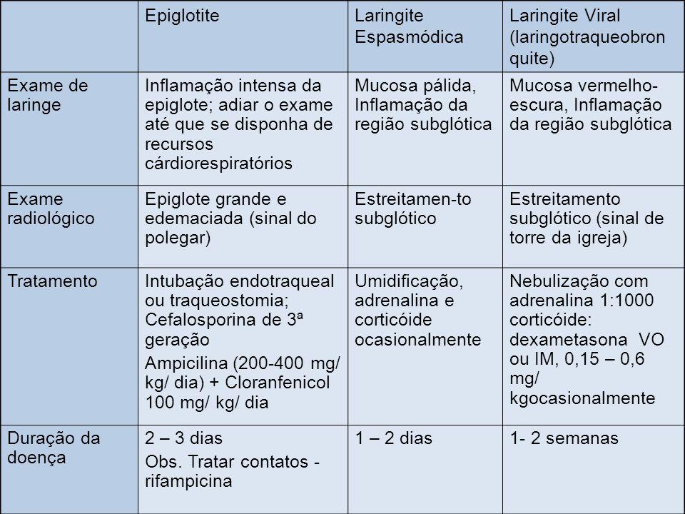 Epiglotite Laringite Espasmódica. Laringite Viral (laringotraqueobronquite) Exame de laringe.