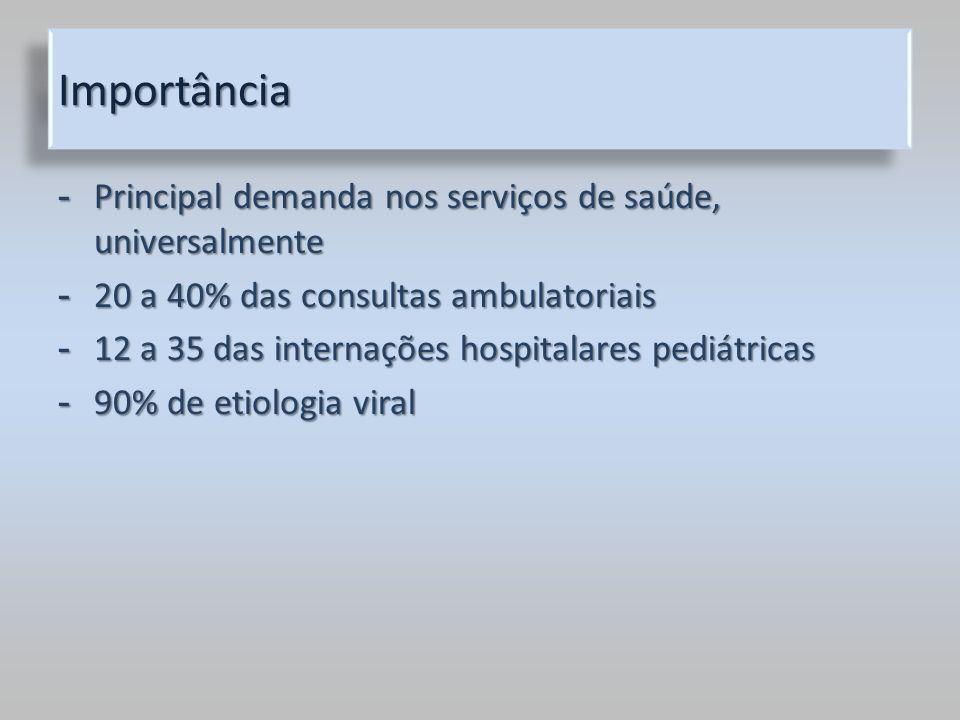 Importância Principal demanda nos serviços de saúde, universalmente