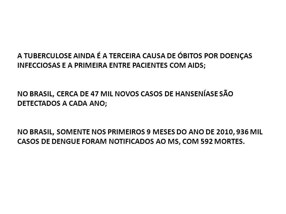 A TUBERCULOSE AINDA É A TERCEIRA CAUSA DE ÓBITOS POR DOENÇAS INFECCIOSAS E A PRIMEIRA ENTRE PACIENTES COM AIDS; NO BRASIL, CERCA DE 47 MIL NOVOS CASOS DE HANSENÍASE SÃO DETECTADOS A CADA ANO; NO BRASIL, SOMENTE NOS PRIMEIROS 9 MESES DO ANO DE 2010, 936 MIL CASOS DE DENGUE FORAM NOTIFICADOS AO MS, COM 592 MORTES.