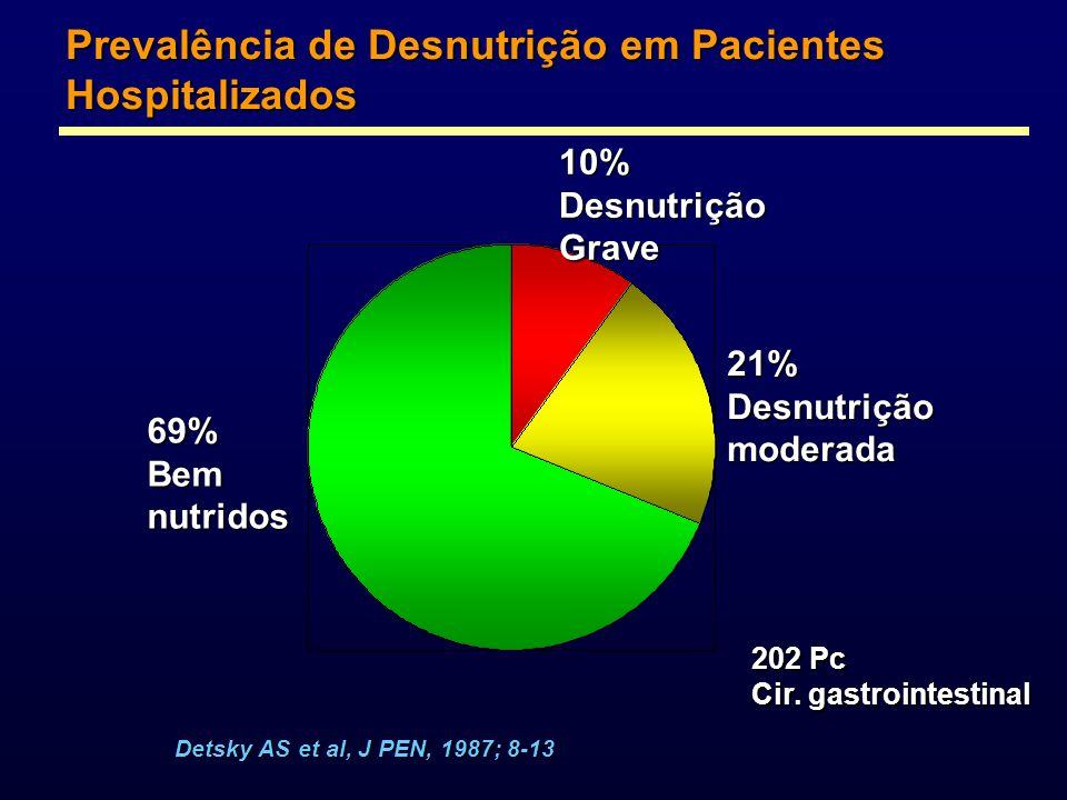 Prevalência de Desnutrição em Pacientes Hospitalizados