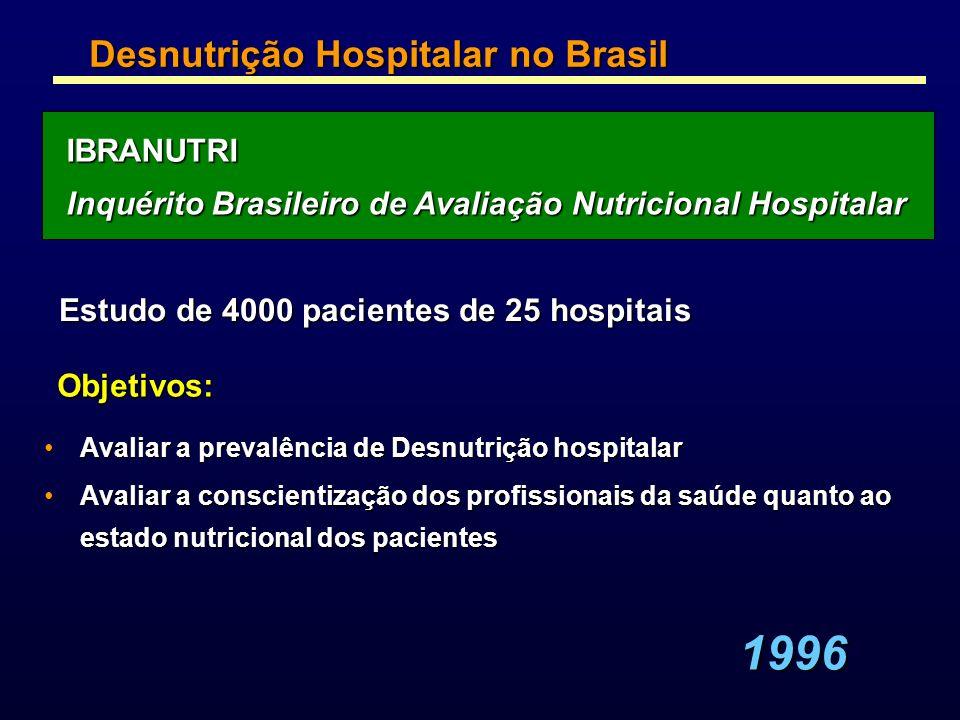 1996 Desnutrição Hospitalar no Brasil IBRANUTRI