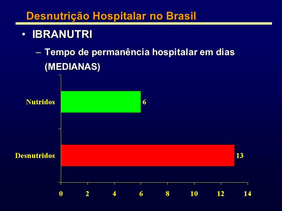 Desnutrição Hospitalar no Brasil IBRANUTRI