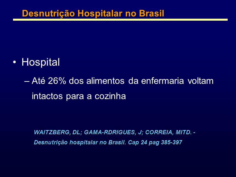 Hospital Desnutrição Hospitalar no Brasil